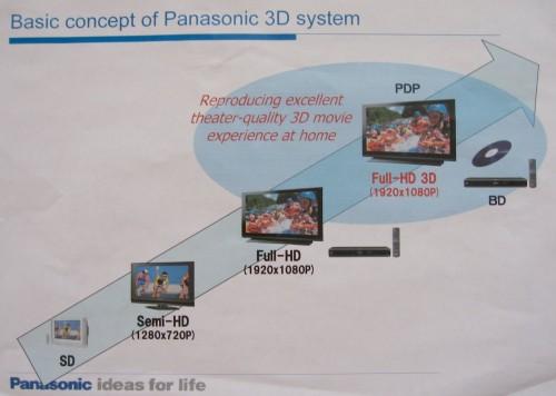 panasonic-3d-technology