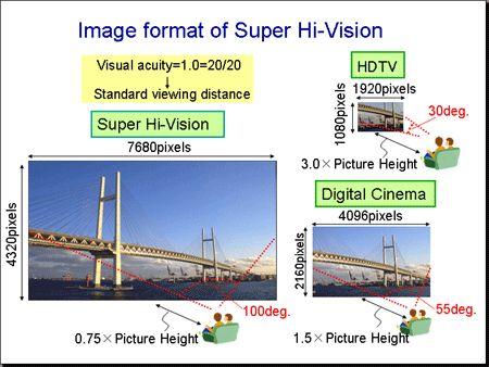 super-hi-vision