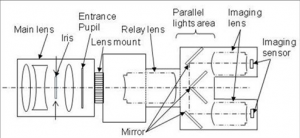 optical-system-for-single-lens-3d-camera