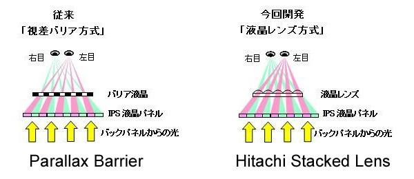 Hitachijev Stacked Lens pristup jednostavniji je od konvencionalnog Parallax Barriera