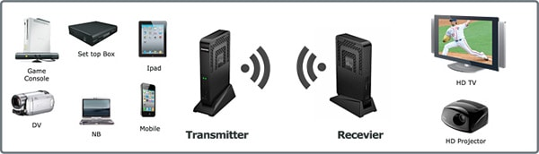 SlingIt Transceiver može se povezati s velikim brojem uređaja