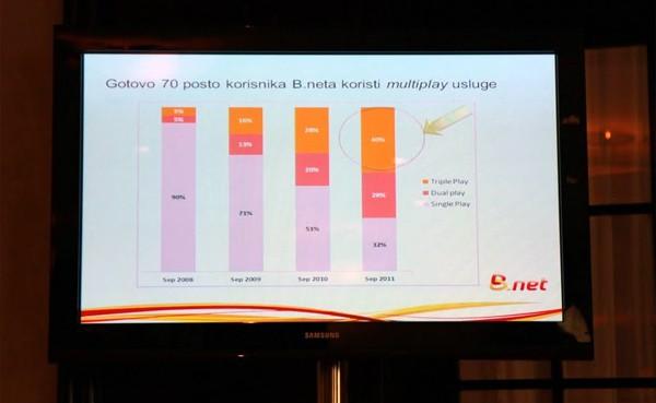 Razdioba pretplatničkih modela pokazuje velik rast multiplay usluga, kombinirajući Internet pristup, Telefon i Televiziju