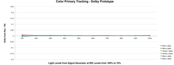 dolby-PRM-4200-color-tracking