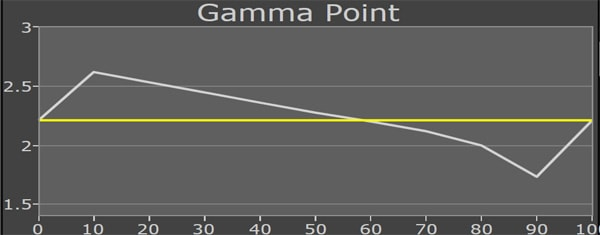 gamma-incorrect