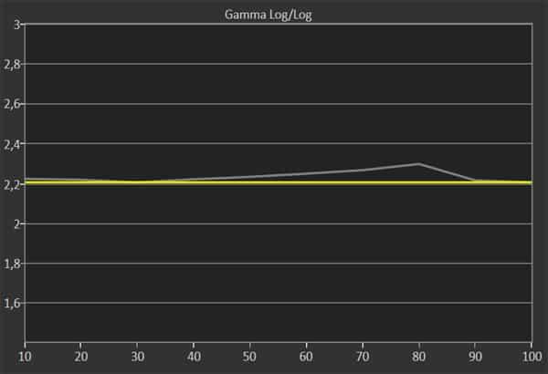 lg-ln575s-gamma-sample2-contrast100