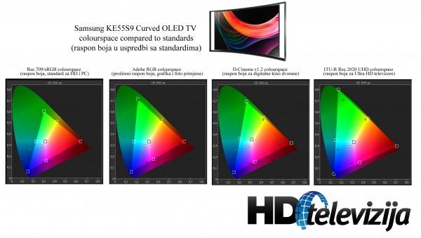 samsung-KE55S9-oled-colours