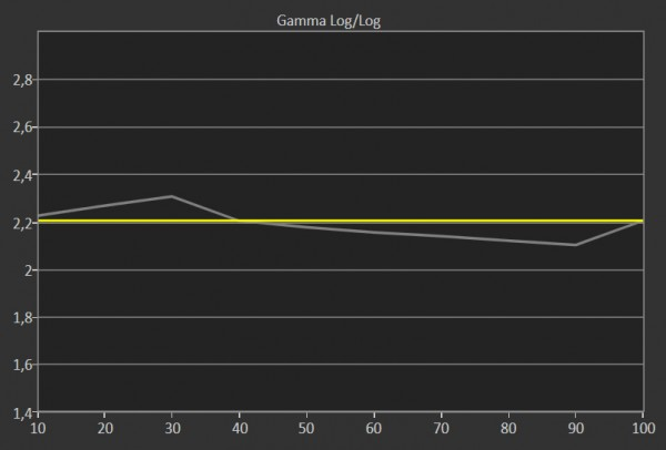 samsung-KE55S9-oled-gamma