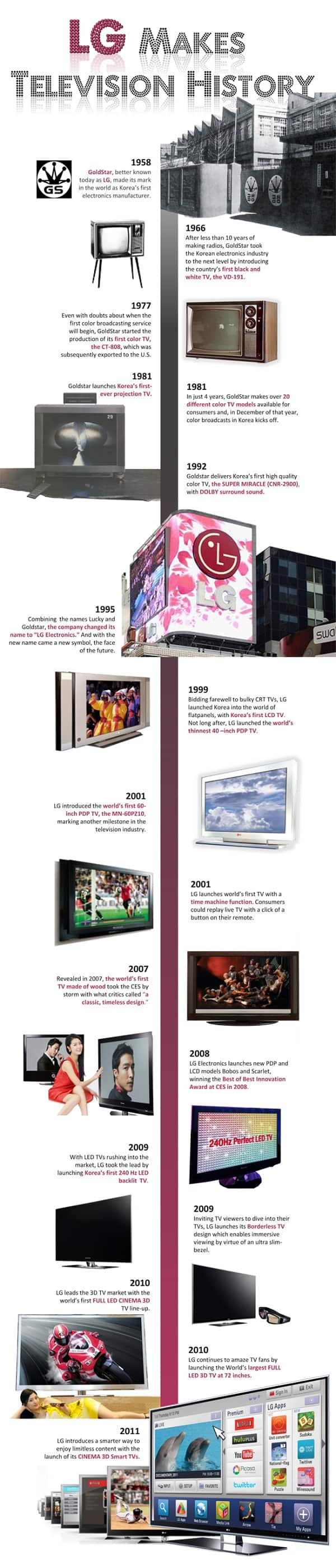 LG-television-history-infographic