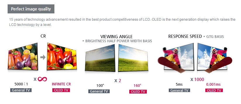 lg-oled-to-lcd-comparison