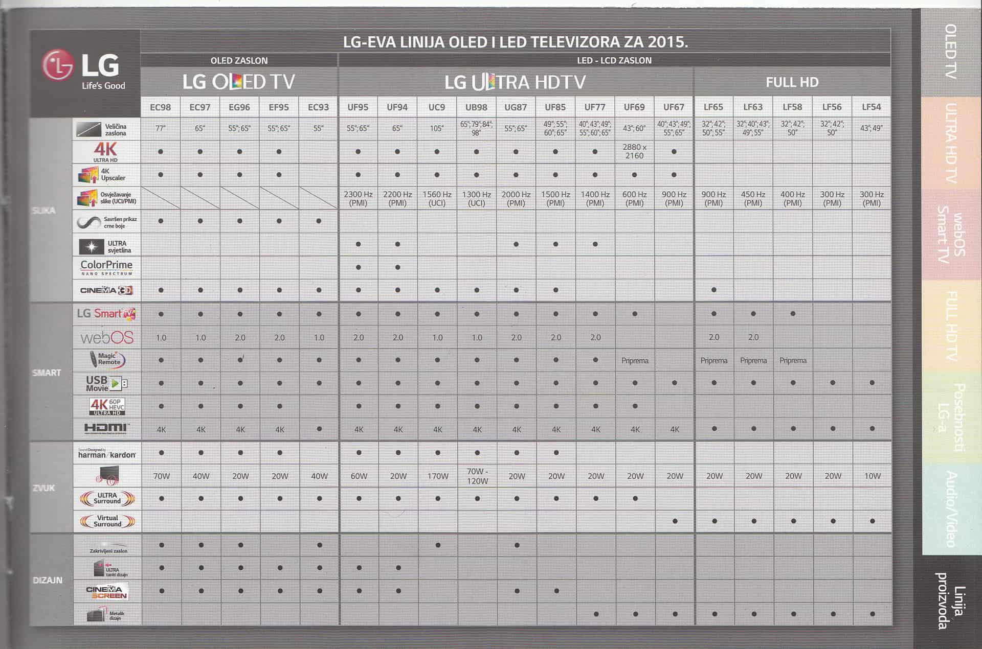 Pregled LG-jevih televizora za 2015. godinu (TV lineup ...
