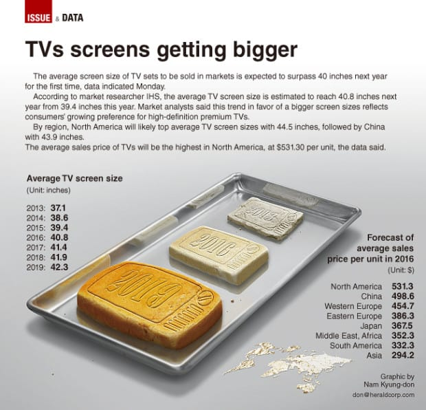 TVs-getting-bigger