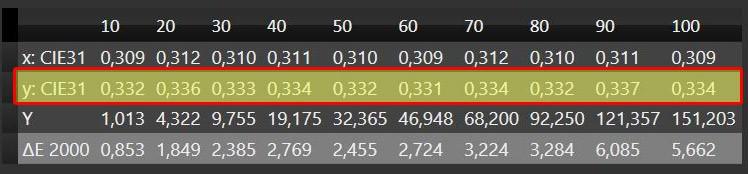 d65-green-expert1-values