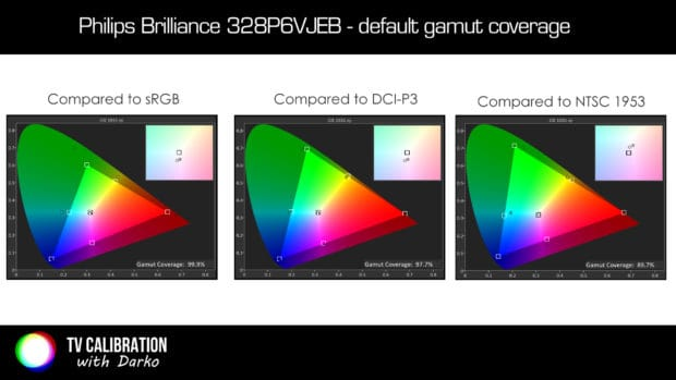 Philips-328P6-gamut-coverage