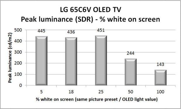 lg-65c6v-peak-luminance-chart