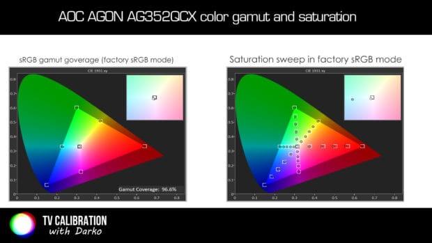 aoc-ag352qcx_color-gamut-saturation