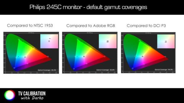 philips-245c-gamut-coverages