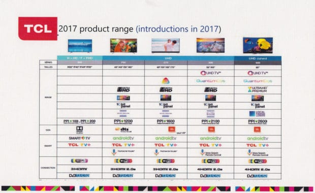 TCL-product-range-2017