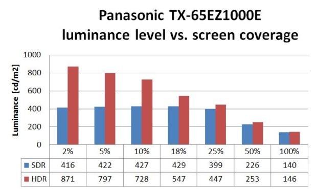 panasonic-65ez1000e-luminance