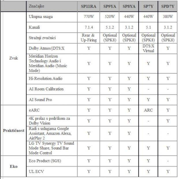 lg-2021-soundbar-specifikacije